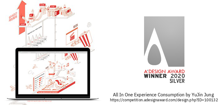 All In One Experience Consumption Infographic Bi Gif Animat