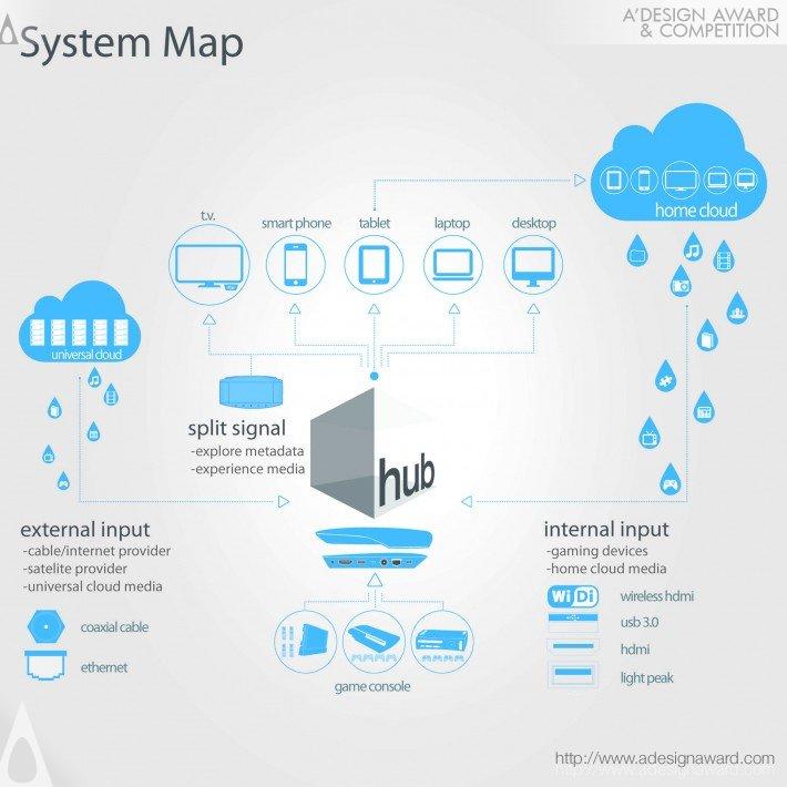 Smart Media System (Media System Design)