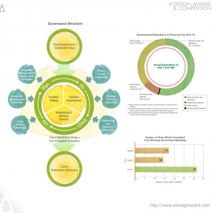 Online Sustainability Report by Ng Wai Ming Chris